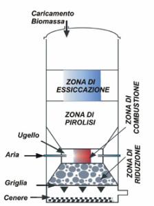 1-Gassificatore